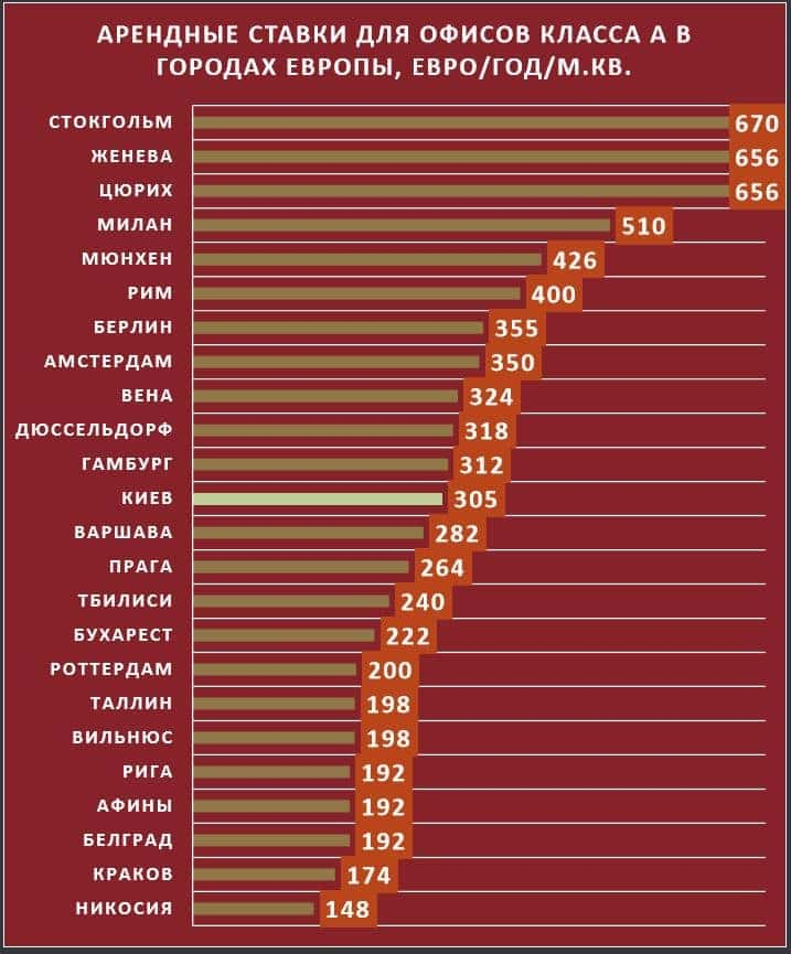 арендные ставки на офисы в европе