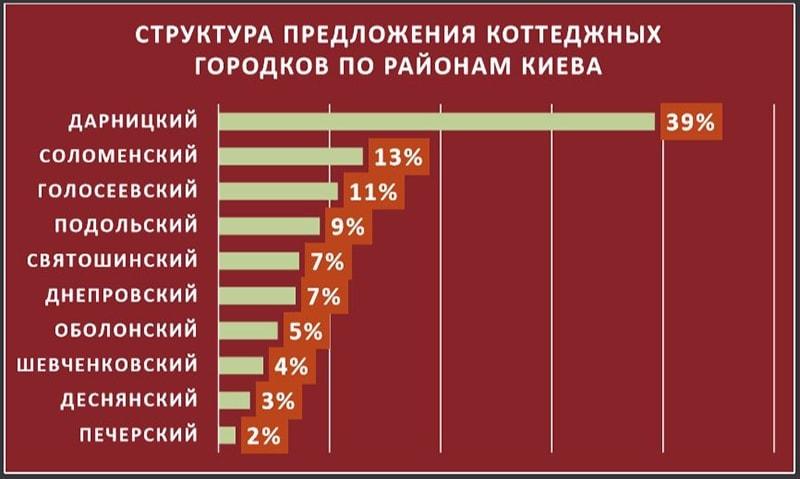 коттеджи в районах Киева
