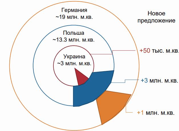рынок логистики Украина Европа