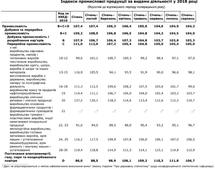 Днепр: экономический рост региона подтверждается статистическими данными