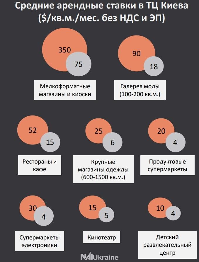 арендные ставки в ТРЦ Киева