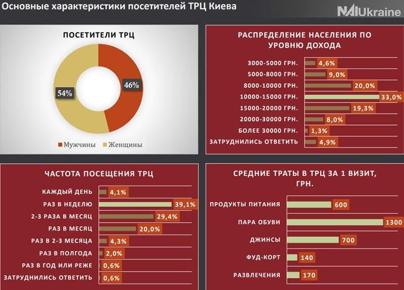 потребительский портет киевлянина