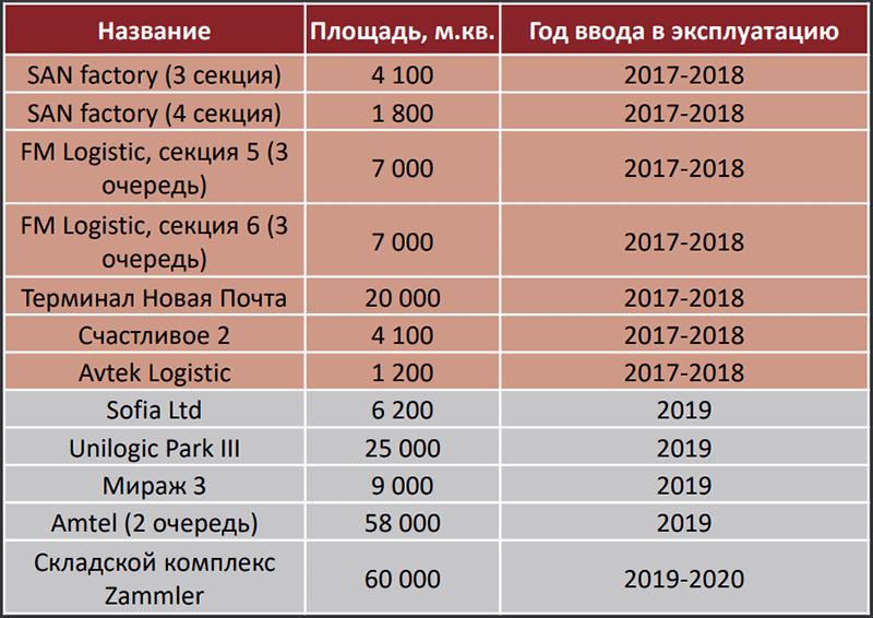 logystycheskaya-nedvyzhymost-v-Ukrayne
