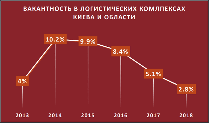 vakantnost-sklady-v-Ukrayne
