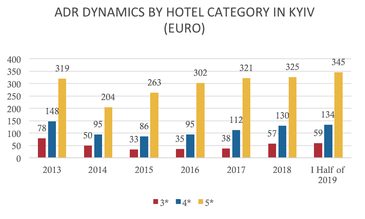Hospitality Market Overview