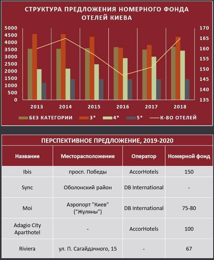 новые отели в Киеве