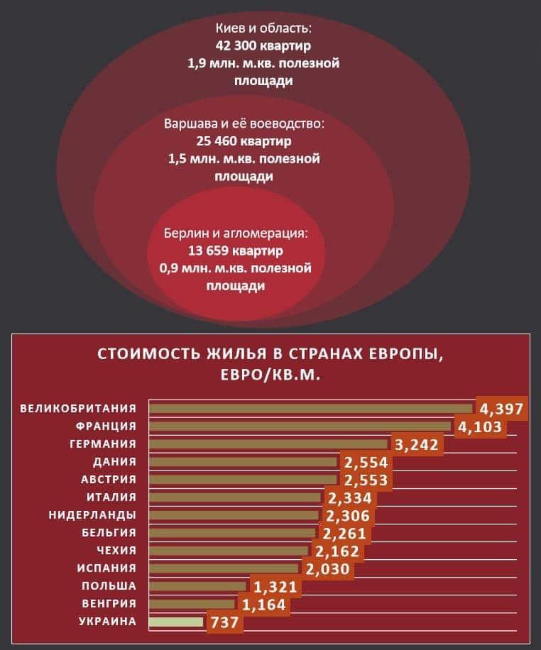 стоимость жилья в европе и Киеве