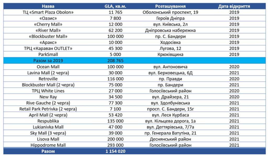 novi trc Kyiv